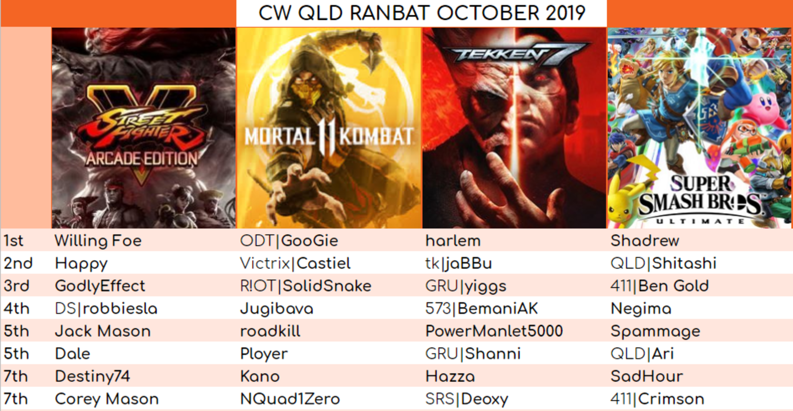 Table of results for QLD October Ranbat