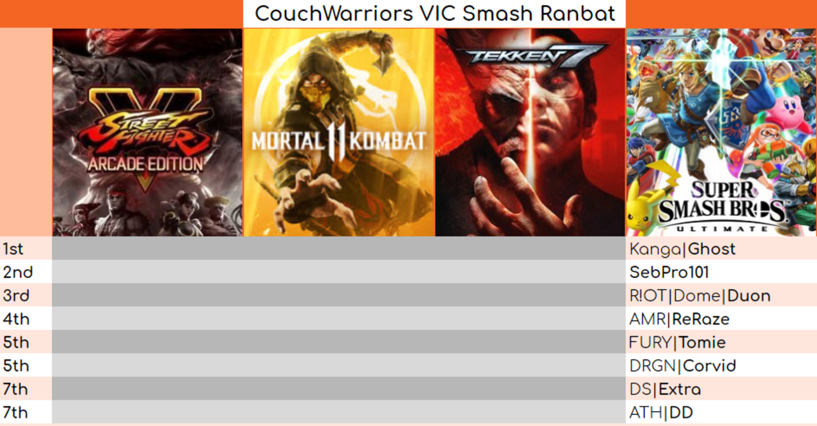 Results table for VIC Smash ranbat Oct 19