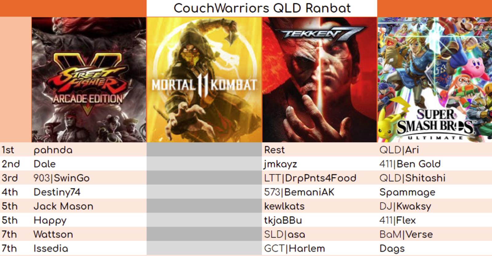 Results for QLD November Ranbat