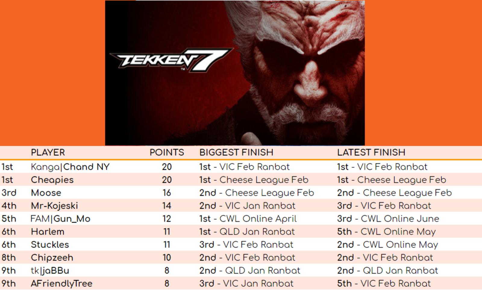 Tekken 7 Leaderboard