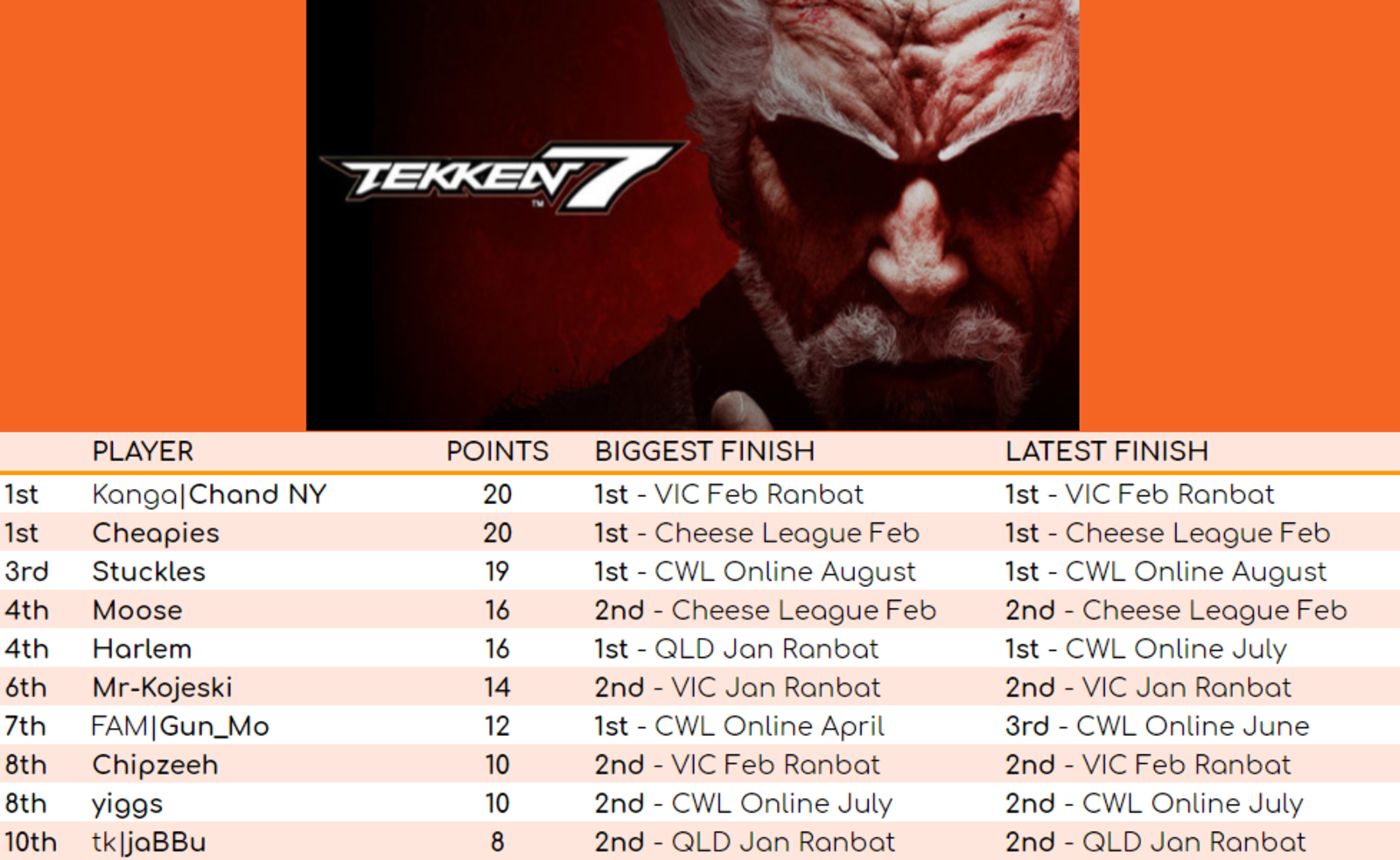 Tekken leaderboard for August