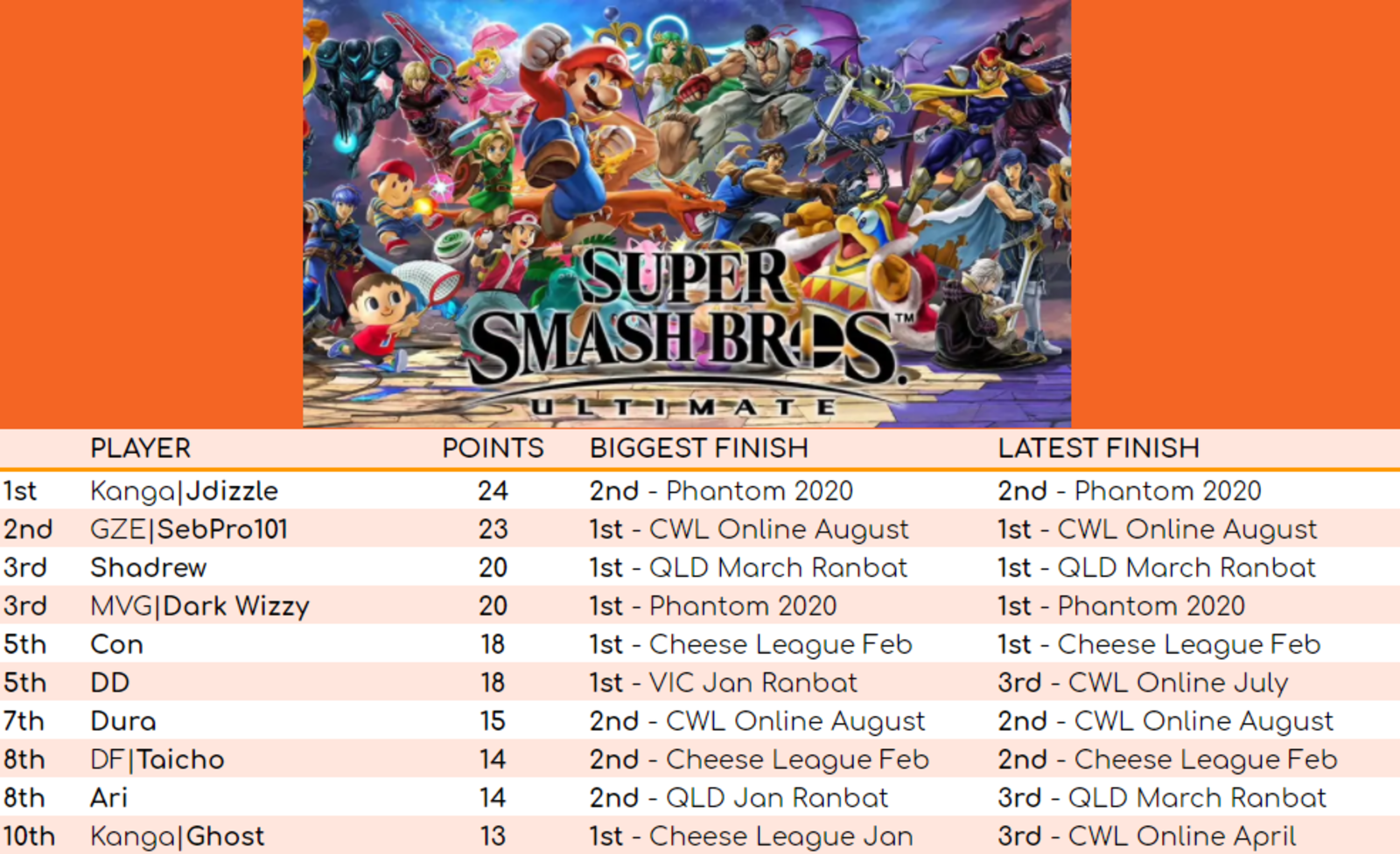 Smash Ultimate leaderboard for August