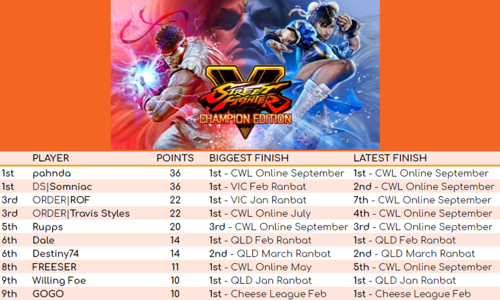 SFV Leaderboard for September