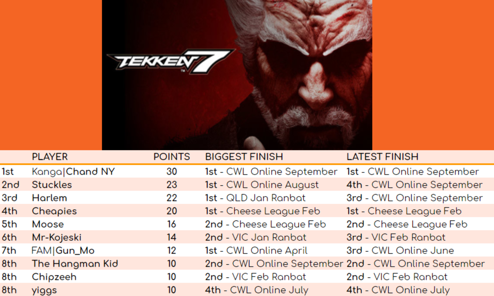 Tekken 7 Leaderboard for September