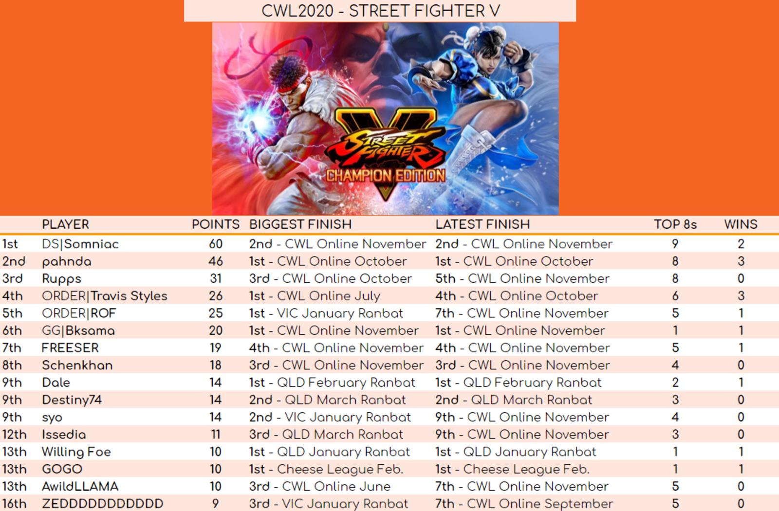 SFV Final Standings 2020