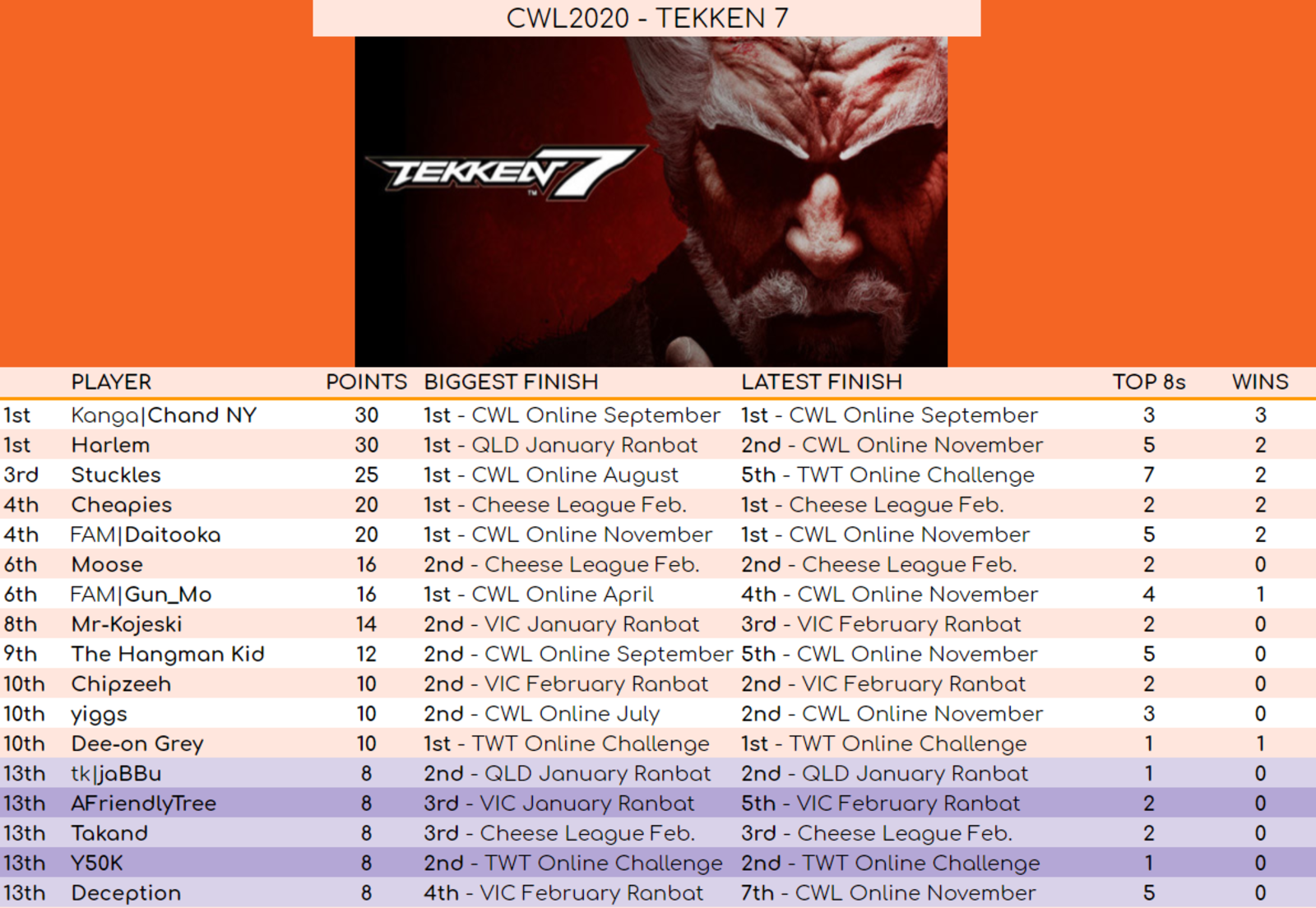 Final rankings for CWL Tekken 2020