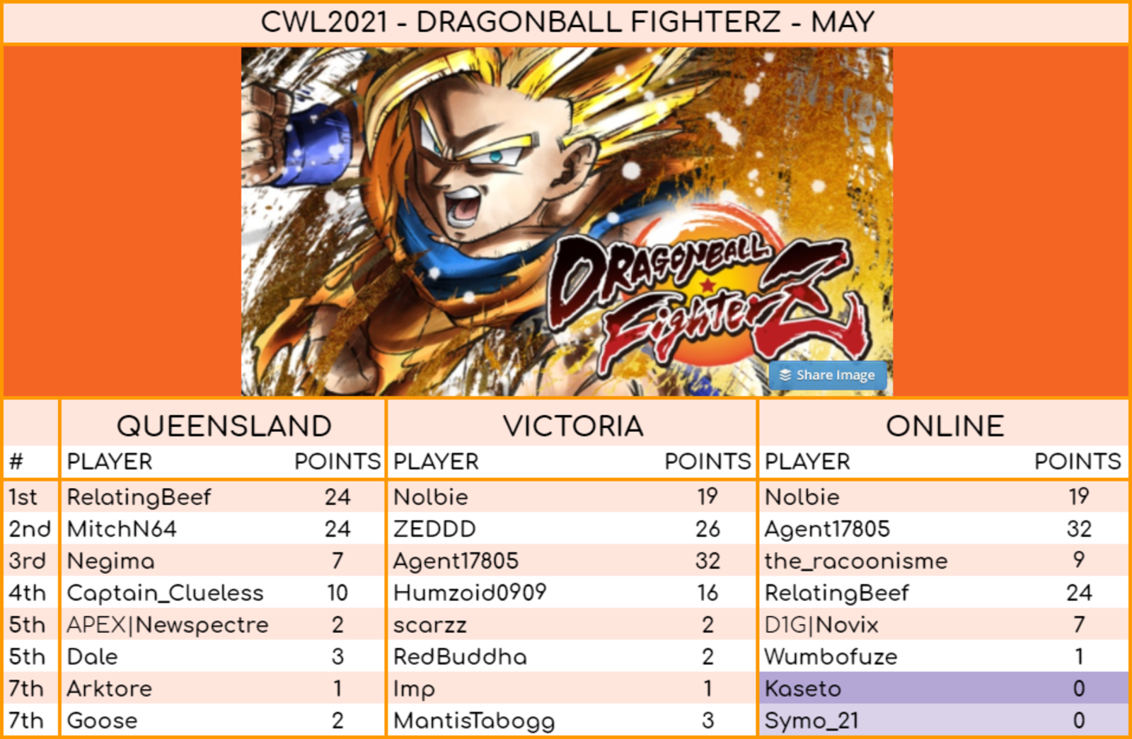 DBFZ results for May