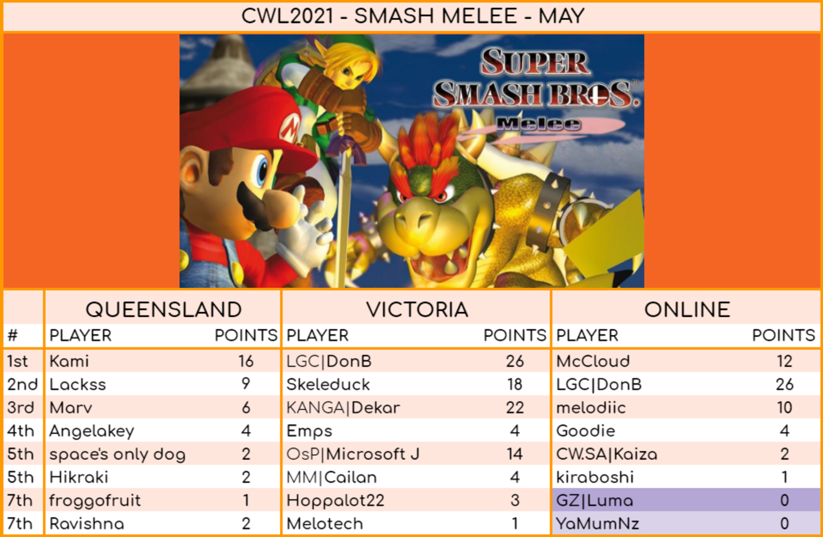 Melee results for May