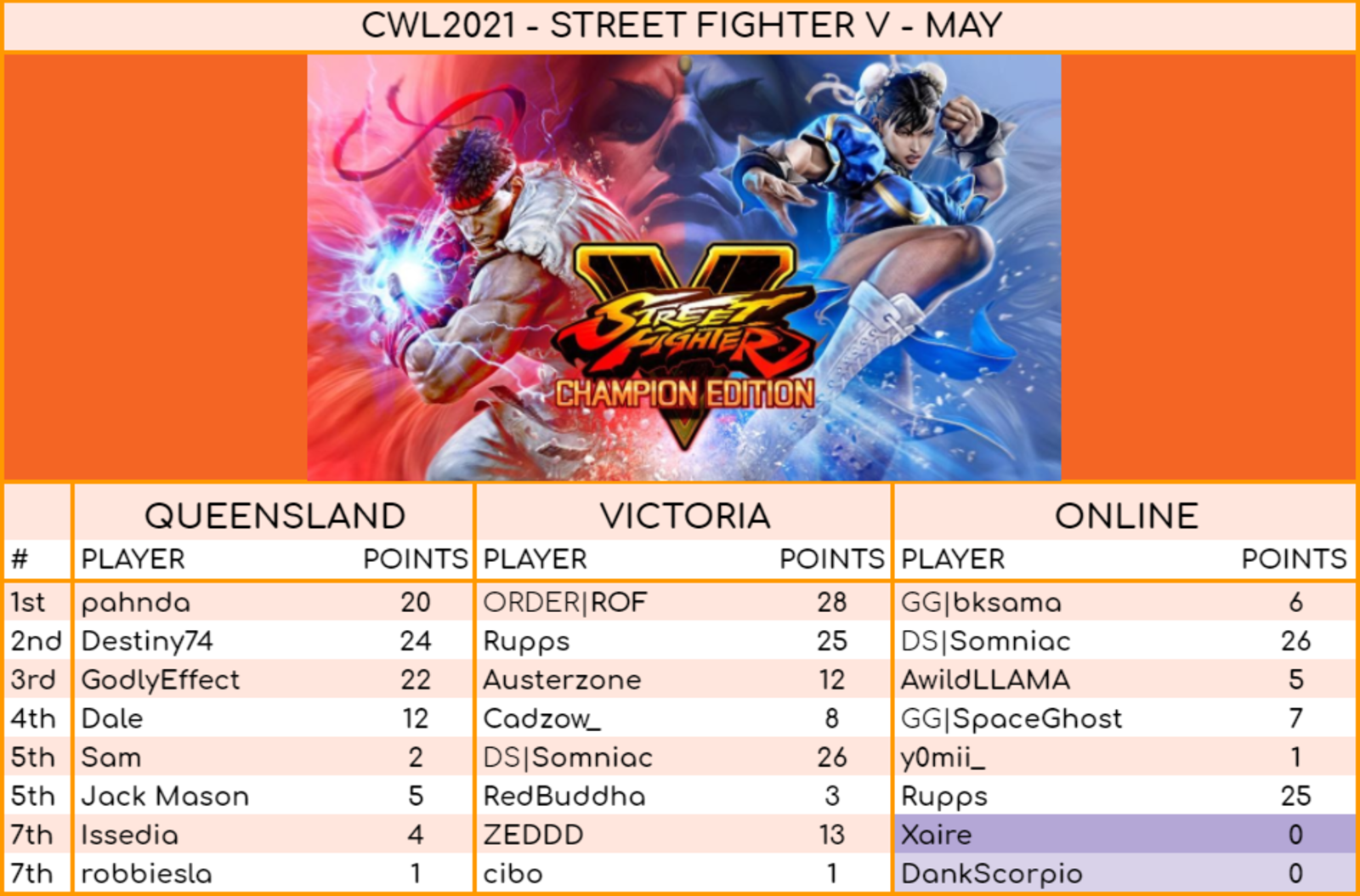 Street Fighter May Results