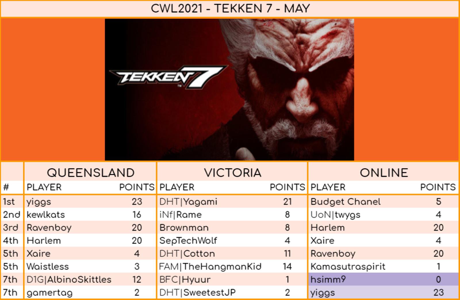 Tekken results May