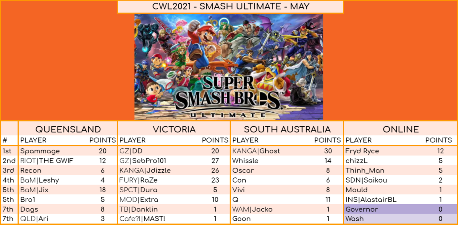 Ultimate results for May